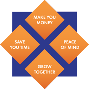 Make you money, Peace of mind, Grow together, Save you time image